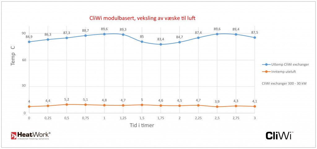 Cliwi modulbasert test